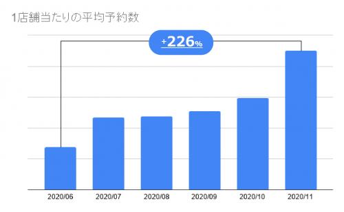 Googleで予約、美容サロン1店辺り平均予約数が半年で+226%に増加