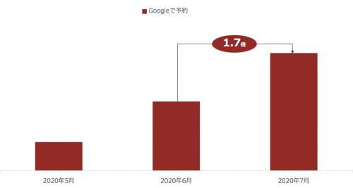 Googleで予約経由の7月店舗当たりの予約数が前月比1.7倍へ